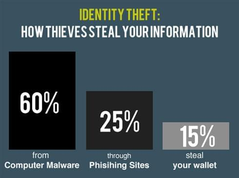 Hotspot Shield: Identify Theft Stats