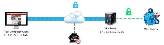 A scheme which shows how VPN makes your connection to the Internet more secure at public Wi-Fi