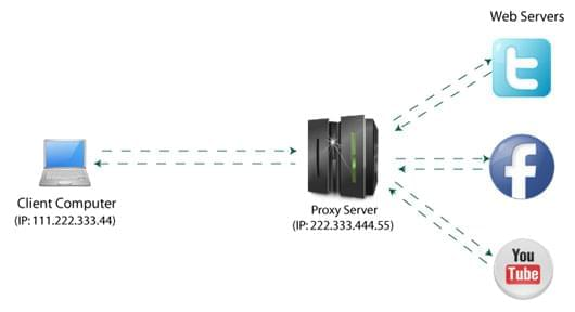 what is proxy server diagram