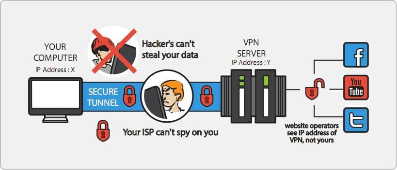 VPN protects you by masking your IP address and by encrypting all your internet communications